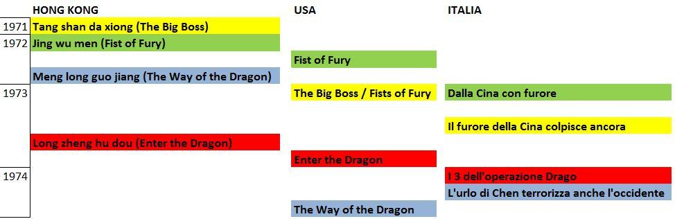 Lista cronologica di uscite cinematografiche dei film di Bruce Lee