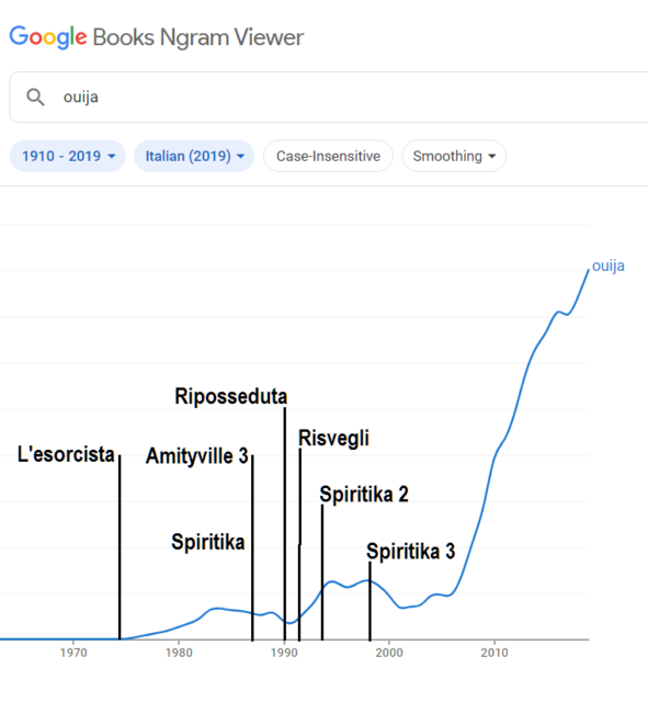 Grafico con film anni '80 e '90 in cui compare la tavola ouija per sedute spiritiche