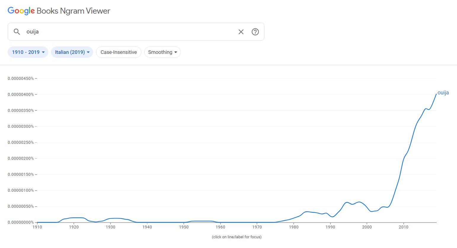 grafico della comparsa della parola ouija in Italia, da ngram viewer di Google