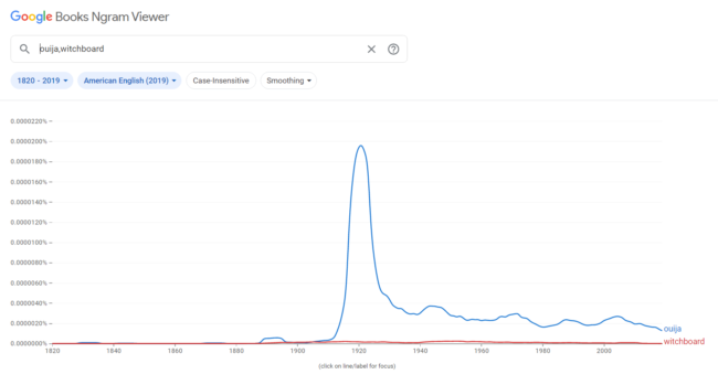 Grafico della presenza delle parole ouija e witchboard su ngram viewer con picco negli anni '20
