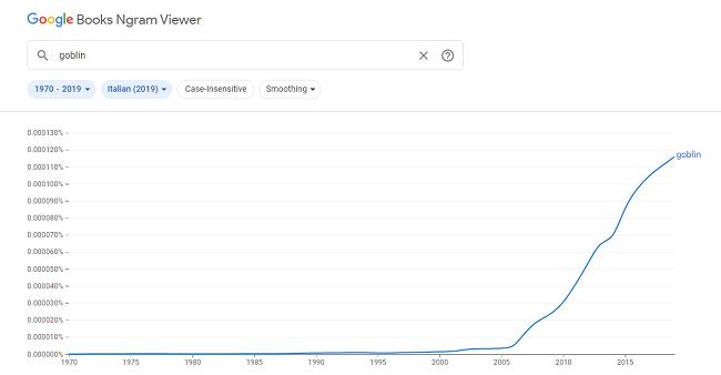 grafico che mostra l'incidenza della parola goblin in italiano